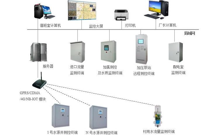 水厂自动化plc控制柜种类分布图